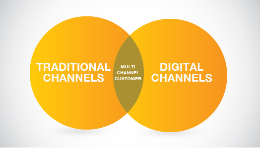 Multi-Channel Marketing