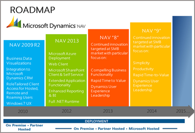 Dynamics 2013 microsoft pdf design nav application