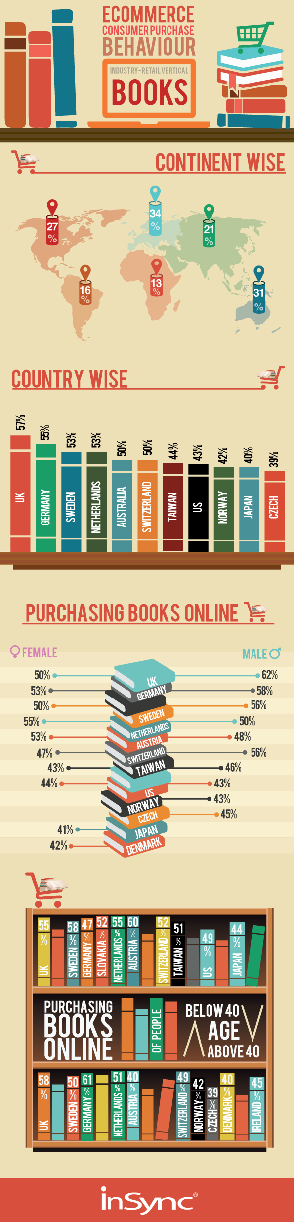 Consumer Purchase Behavior- Books