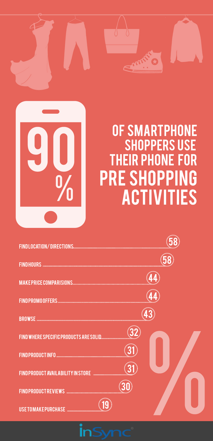 Pre Shopping Activities by Smartphone Shoppers