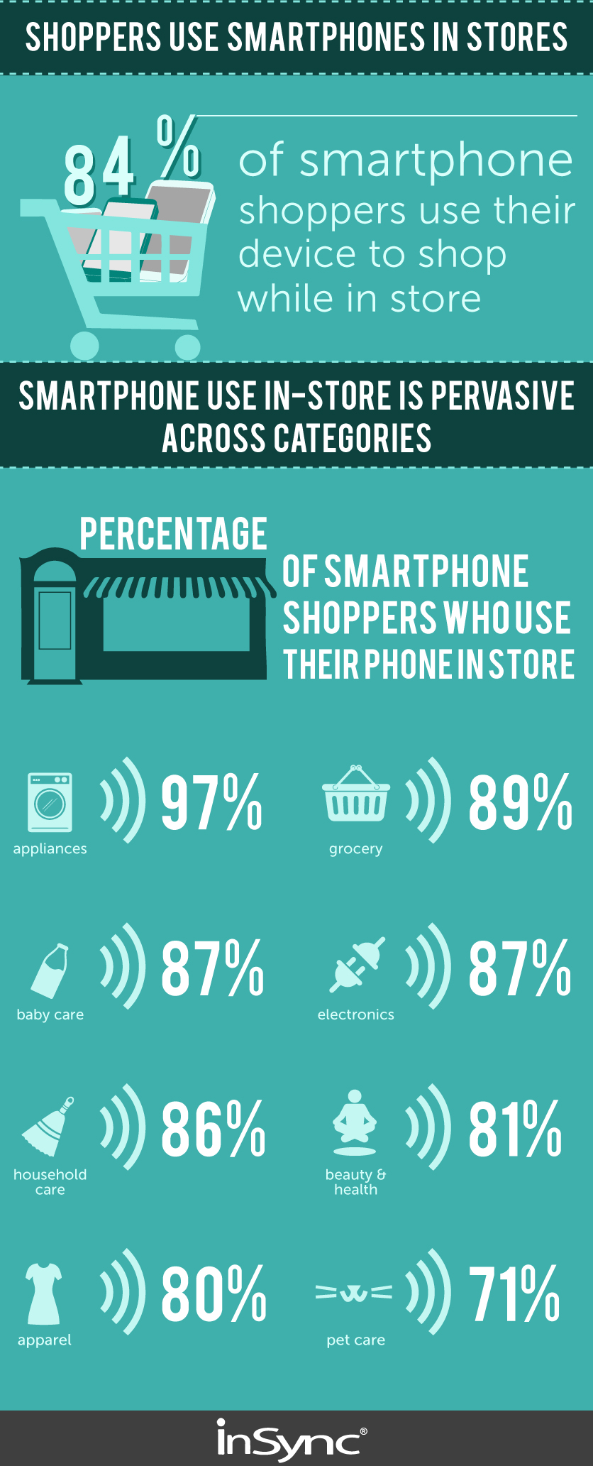 Smartphone Shoppers