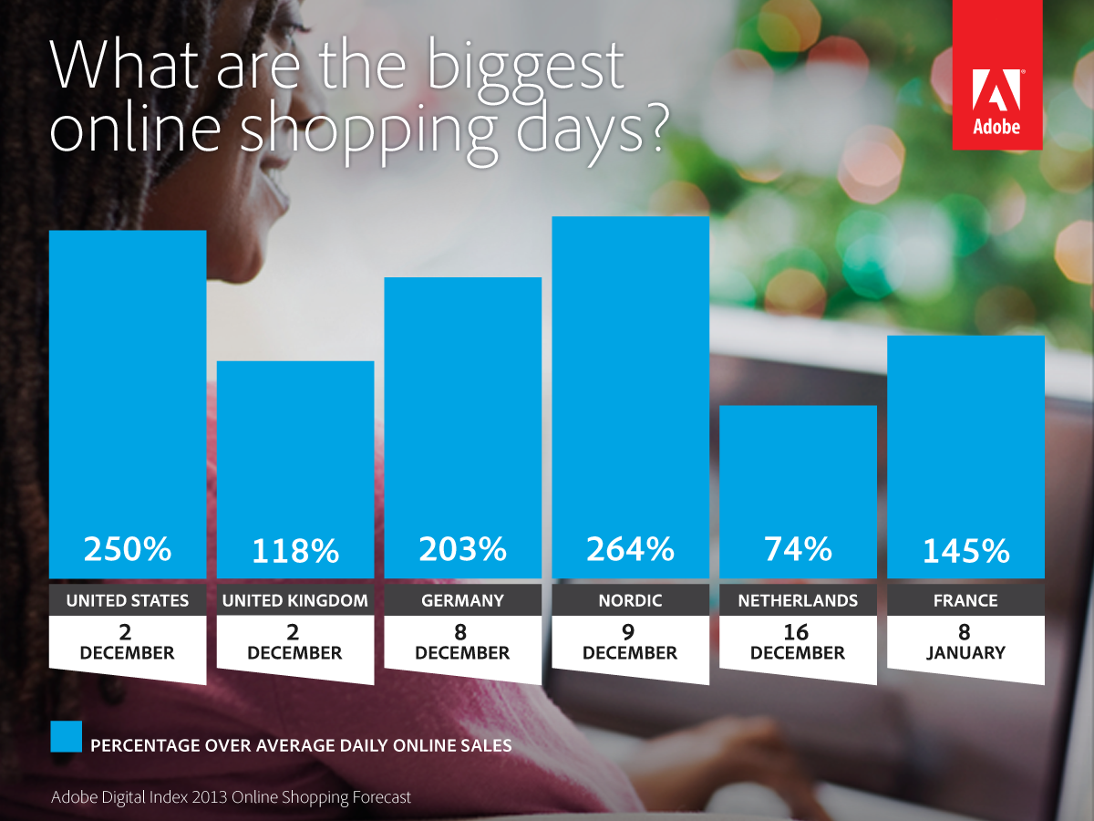 Biggest online shopping day 2013