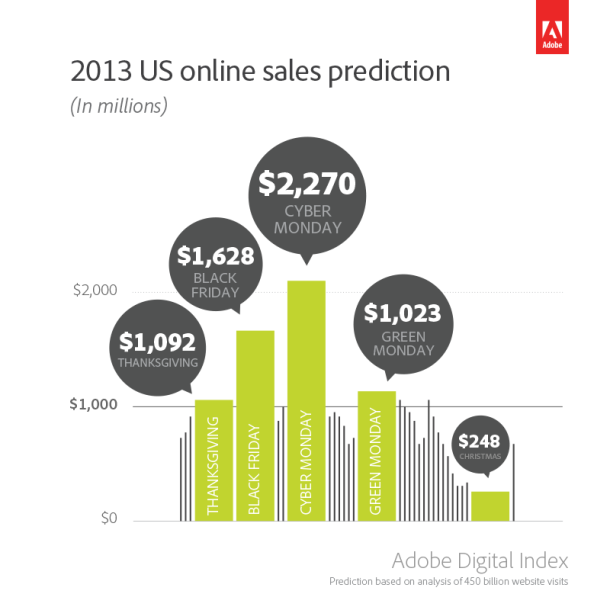 2013 US online sales prediction