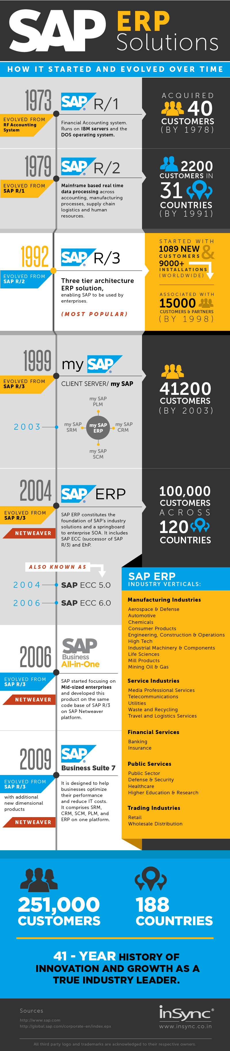 Growth of SAP Infographic provided by: InSync