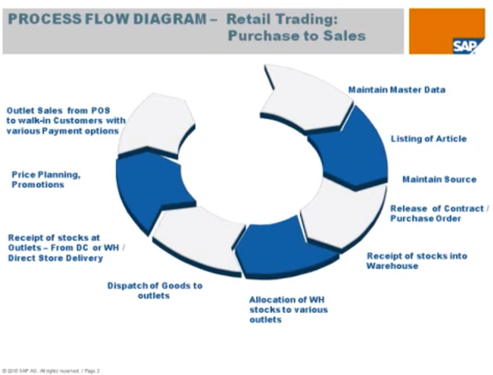 Sap For Retail Merchandise Lifecycle